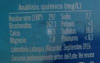 Agua mineral - Nutrition facts