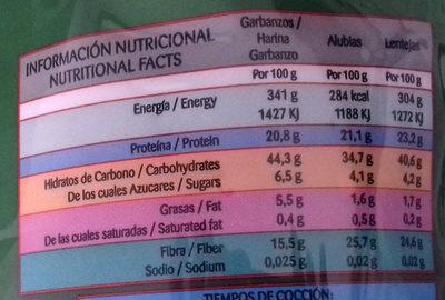Lentejas - Información nutricional
