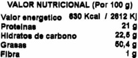 Anacardos fritos - DESCATALOGADO - Nutrition facts