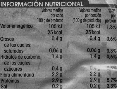 Espinaca - Voedigswaarden