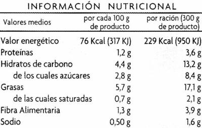 Champiñones con ajos tiernos - Informations nutritionnelles