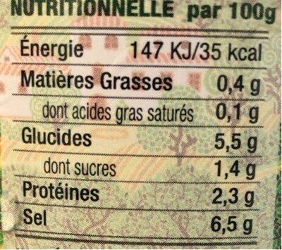 Câprons au vinaigre - Nutrition facts - fr