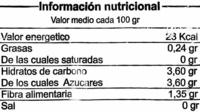 Endivias - Información nutricional