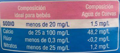 Agua de Cuevas - Nutrition facts