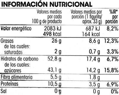 Figuritas de mazapán de Toledo - Información nutricional