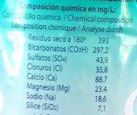 Agua mineral con Gas - Información nutricional