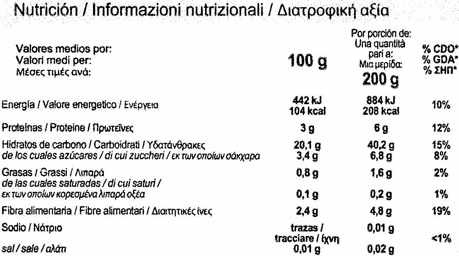 Maíz en grano - Información nutricional