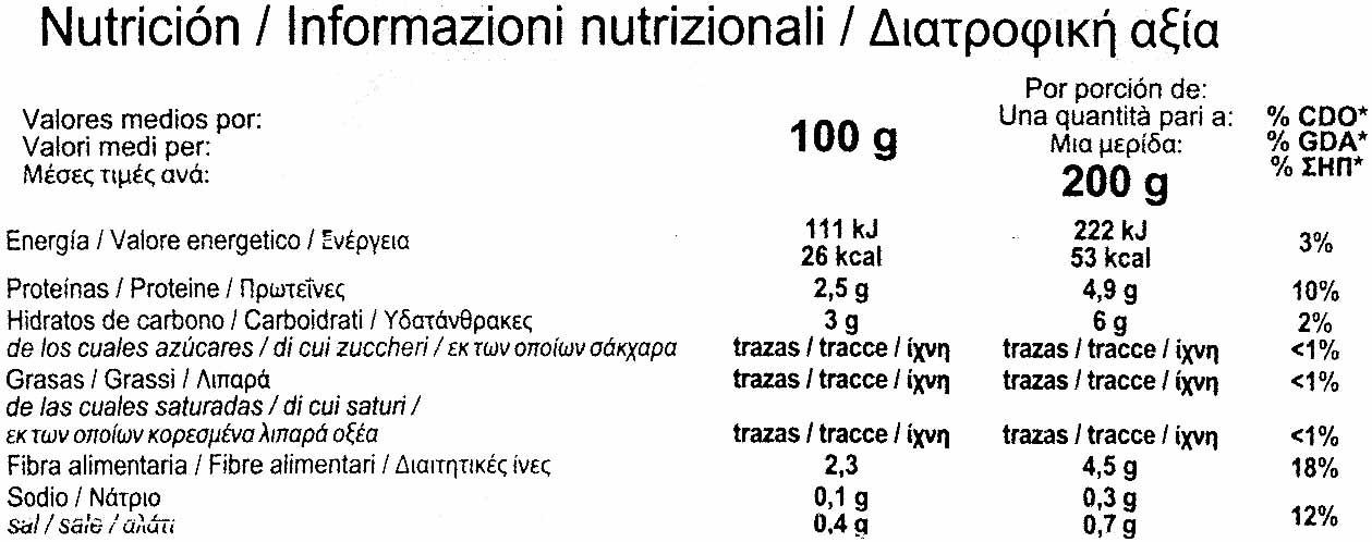 Acelgasen hojas - Informations nutritionnelles