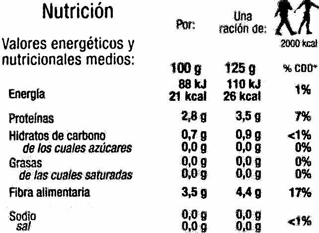Berros - Información nutricional