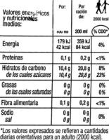Zumo de manzana - Información nutricional