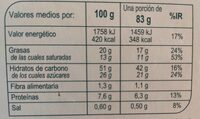 Pandoro - Nutrition facts - es