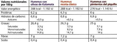 Resultado de imagen de humus valor nutricional mercadona