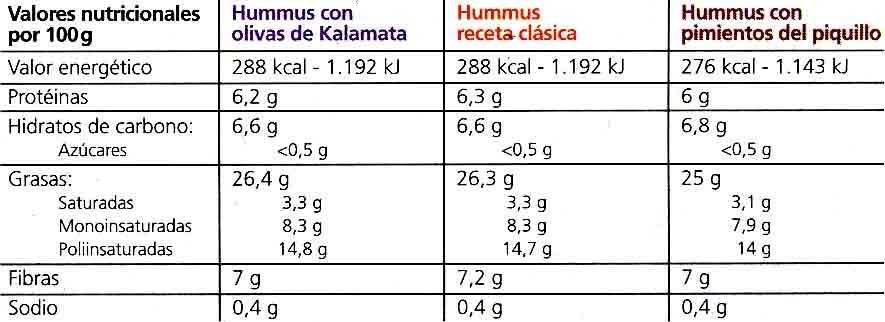 Hummus Pack 3 sabores - Informations nutritionnelles
