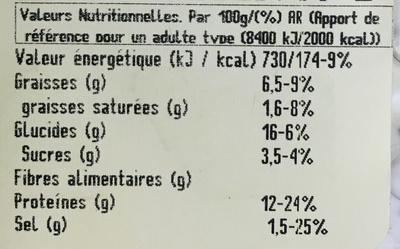 Kebab de Poulet - Informations nutritionnelles - fr