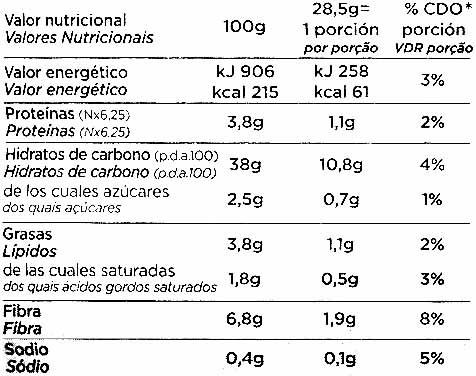 Pan de molde sin gluten - Información nutricional