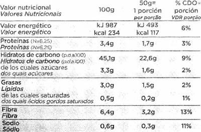 Panecillos sin gluten - Información nutricional