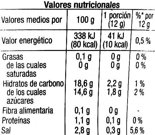 Ketchup Auchan - Información nutricional - es