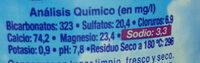 Aqua Deus 1,5 Litros - Información nutricional