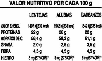 Garrofón - Información nutricional - es