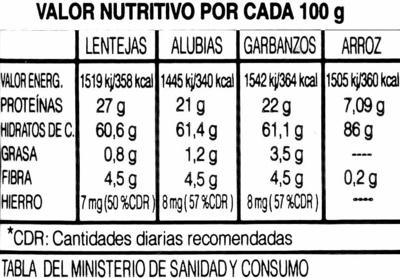 Lentejas rubias peladas - Informació nutricional