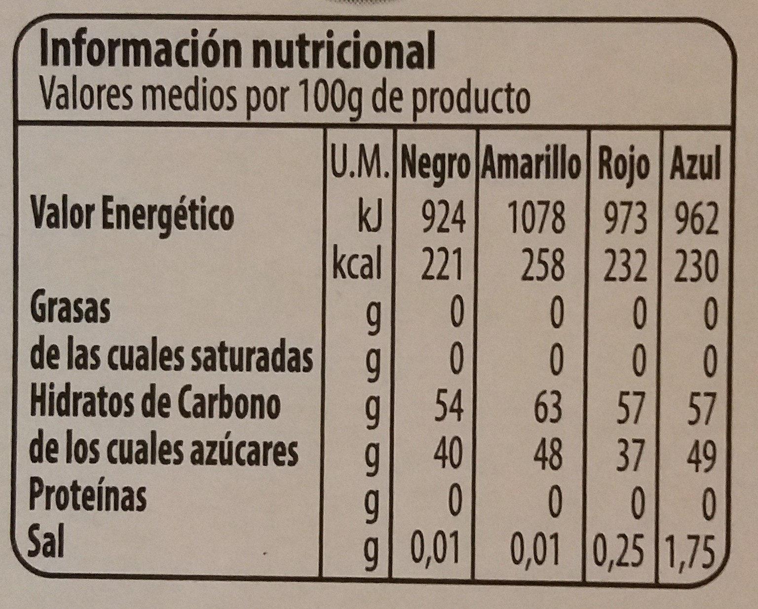 Colorante alimentario - Informació nutricional