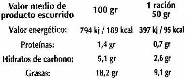Aceituna verde manzanilla sin hueso - Voedingswaarden - es