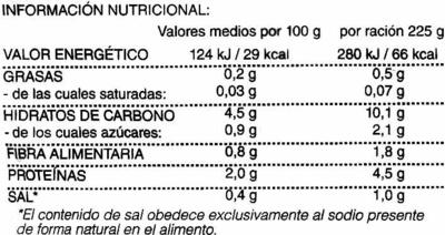 Acelga - Informations nutritionnelles - es