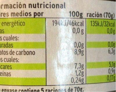 Pimientos del Piquillo de Lodosa - Informations nutritionnelles - es