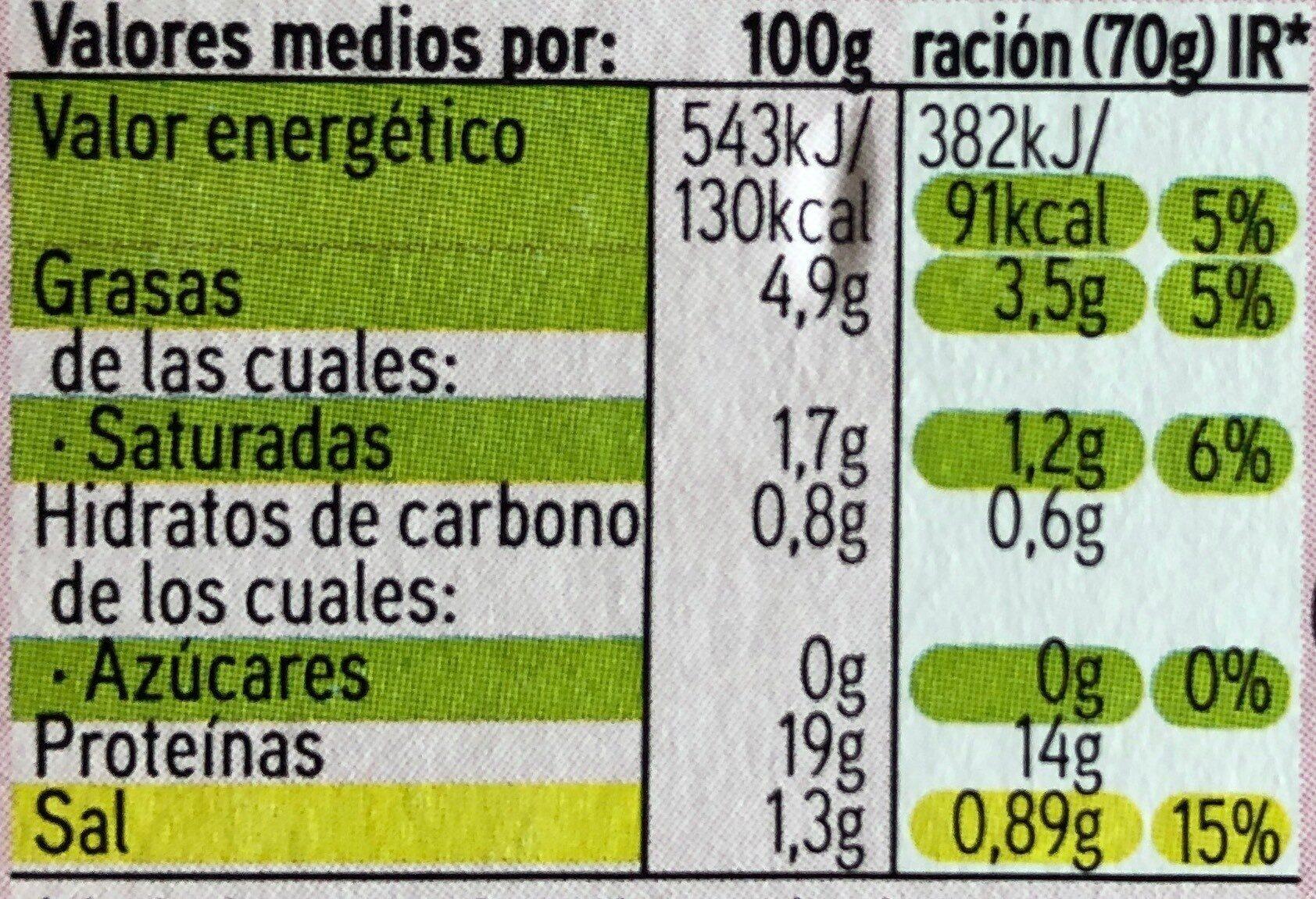 Albondigas de pavo - Voedingswaarden - es