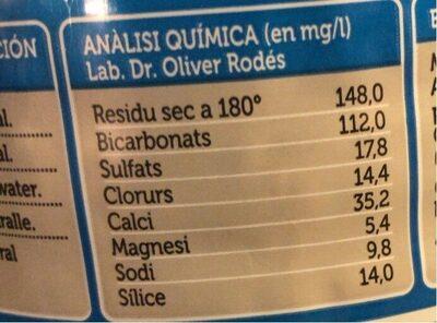 Eau minérale naturelle - Informations nutritionnelles