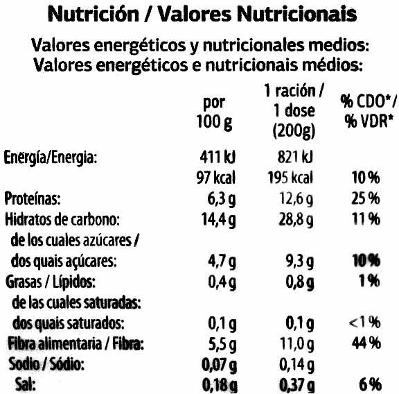 Guisantes - Informations nutritionnelles - es
