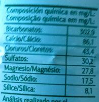 Fuencisla agua mineral natural con gas - Información nutricional - es