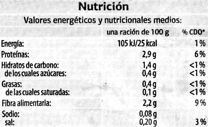 Espinaca - Información nutricional - es