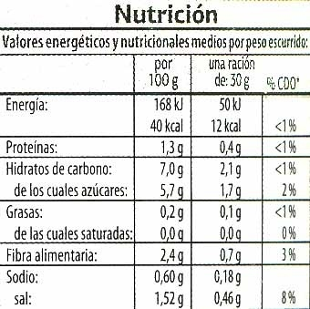 Pepinillos agridulces - Informations nutritionnelles