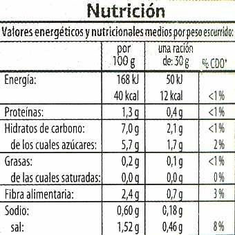Pepinillos agridulces - Informations nutritionnelles - es
