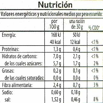 Pepinillos agridulces - Nutrition facts - es