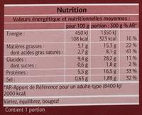 Hachis Parmentier - Nutrition facts
