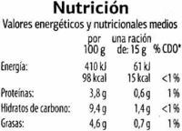 Salsa de mostaza - Información nutricional