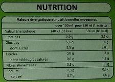 Velouté Légumes - Voedingswaarden