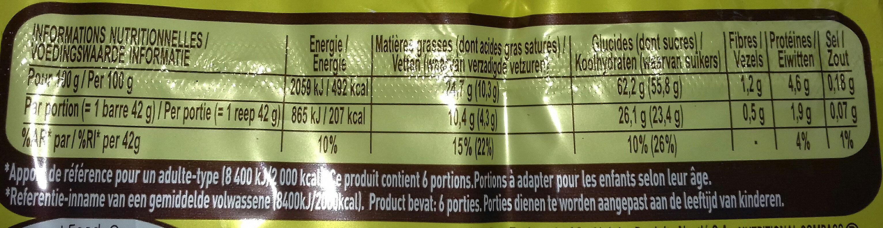 Nuts - Voedingswaarden