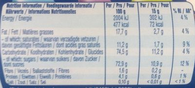 Lentilky - Nutrition facts