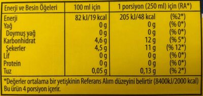 Ice tea - Nutrition facts