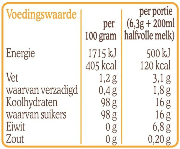 Anijs staafjes - Nutrition facts - nl