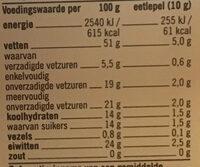 Pijnboompitten - Voedingswaarden