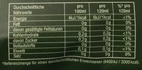 Crema Pads Balance - Nährwertangaben