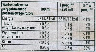 Kostka rosołowa - Wartości odżywcze - pl
