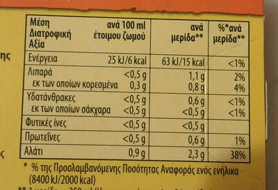 ΖΩΜΟΣ ΚΟΤΑΣ - Nutrition facts