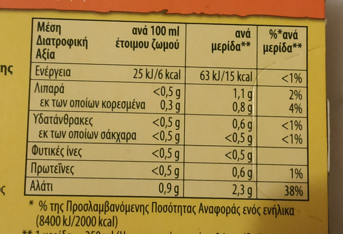ΖΩΜΟΣ ΚΟΤΑΣ - Nutrition facts - el