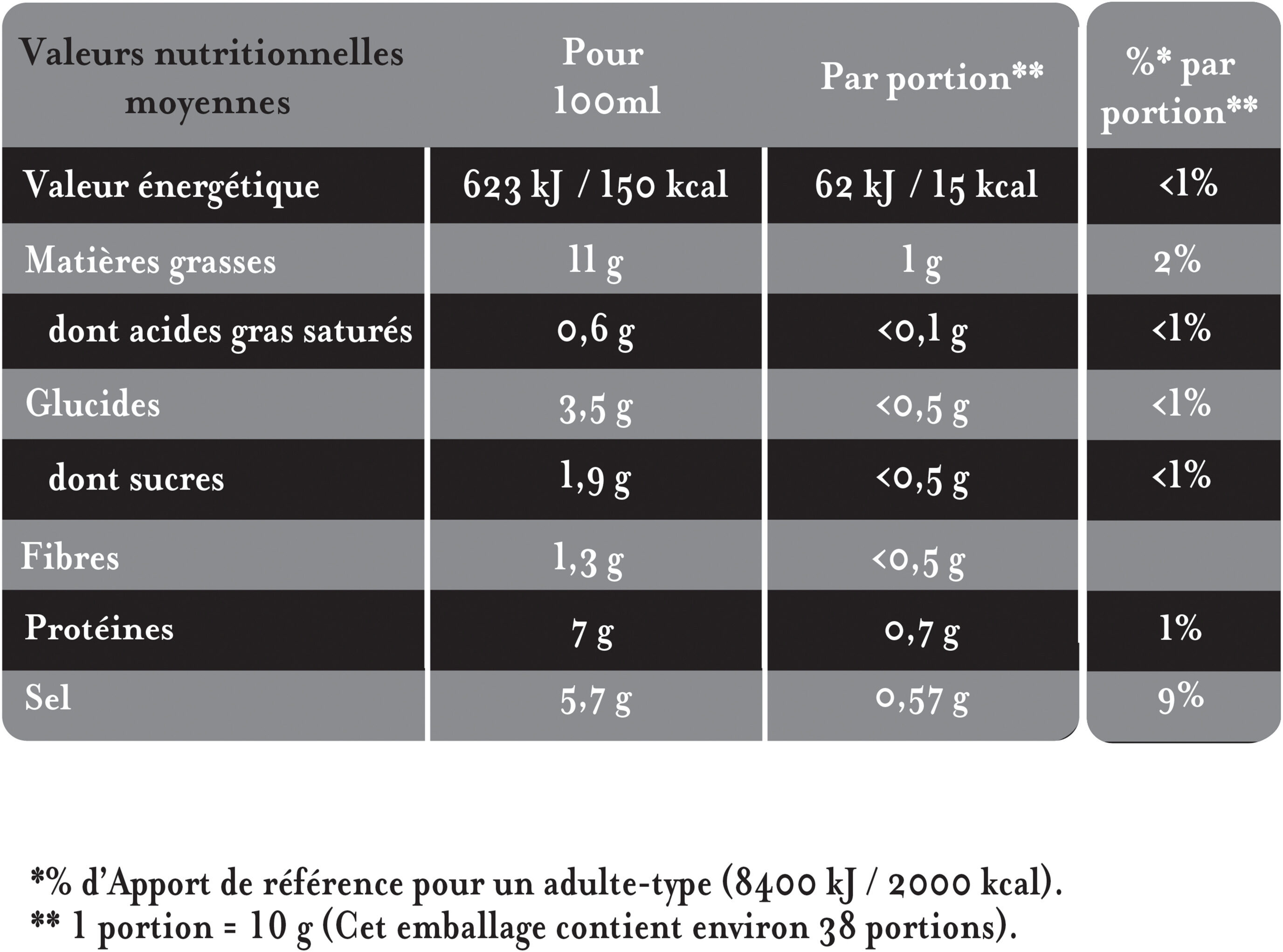 L'Originale Moutarde Fine De Dijon - Nutrition facts - fr