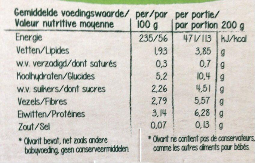 Olvarit - Informations nutritionnelles - fr